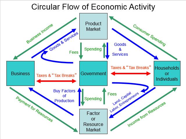 Draw a circular flow diagram custom paper help qzpaperxnoy draw a circular flow diagram circular flow lesson plan for teaching procedure 5 arrange the ccuart Images